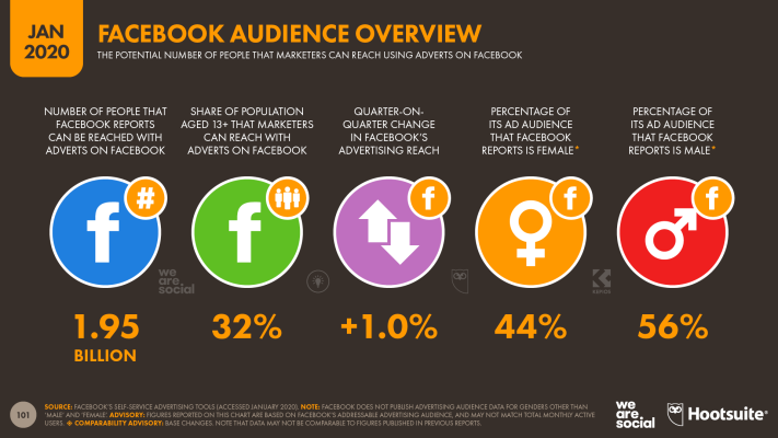 Overview of Facebook's Advertising Audience January 2020 DataReportal