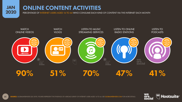 Kinds of Online Content Consumed by Internet Users Each Month January 2020 DataReportal