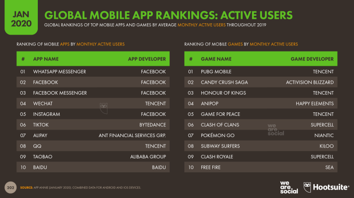 Global Ranking of Mobile Apps by Monthly Active Users January 2020 DataReportal