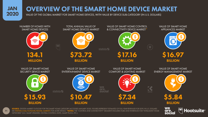 Overview of the Smart Home Devices Market January 2020 DataReportal
