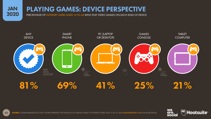 Video Game Use by Device January 2020 DataReportal