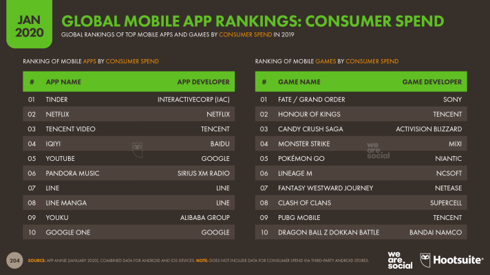 Global Ranking of Mobile Apps by Consumer Spend January 2020 DataReportal