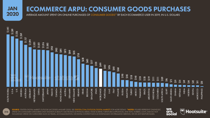 Average Annual Revenue Per Ecommerce Shopper for Online Consumer Goods Purchases January 2020 DataReportal