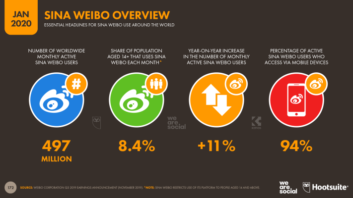 Overview of Sina Weibo's Global Users January 2020 DataReportal