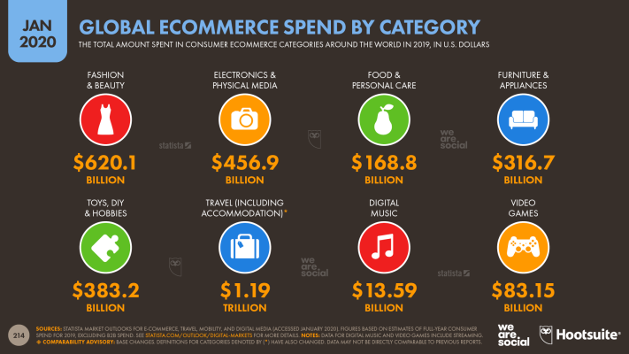 Consumer Ecommerce Spend by Category January 2020 DataReportal