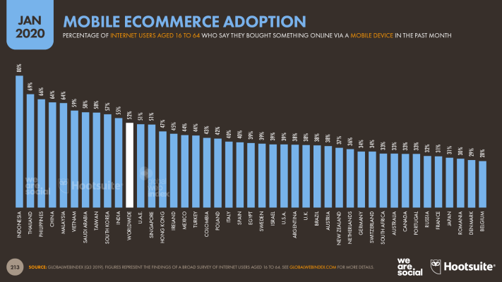 Mobile Ecommerce Adoption by Country January 2020
