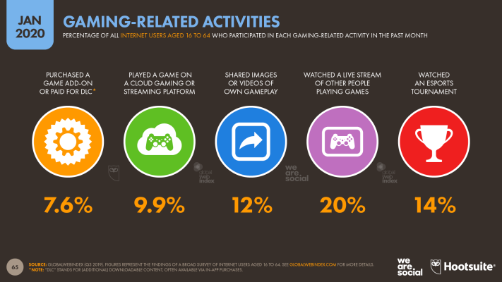 Gaming-Related Activities January 2020 DataReportal