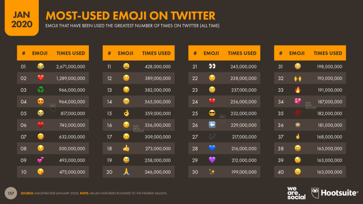 Most Used Emoji on Twitter January 2020 DataReportal