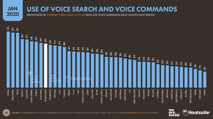 Use of Voice Search and Voice Commands by Country January 2020 DataReportal