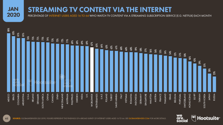 Percentage of Internet Users Who Stream TV Content Over the Internet January 2020 DataReportal