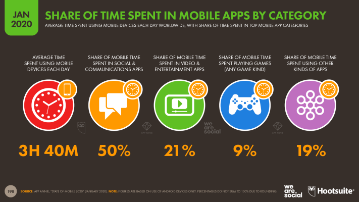 Share of Mobile Time Spent by Mobile App Category January 2020 DataReportal