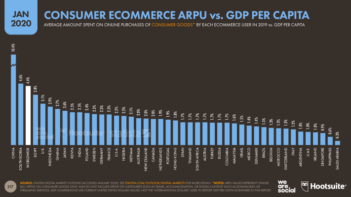 Average Annual Revenue Per Ecommerce Shopper for Online Consumer Goods Purchases vs. GDP Per Capita January 2020 DataReportal