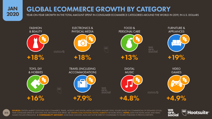Annual Ecommerce Revenue Growth by Category January 2020 DataReportal