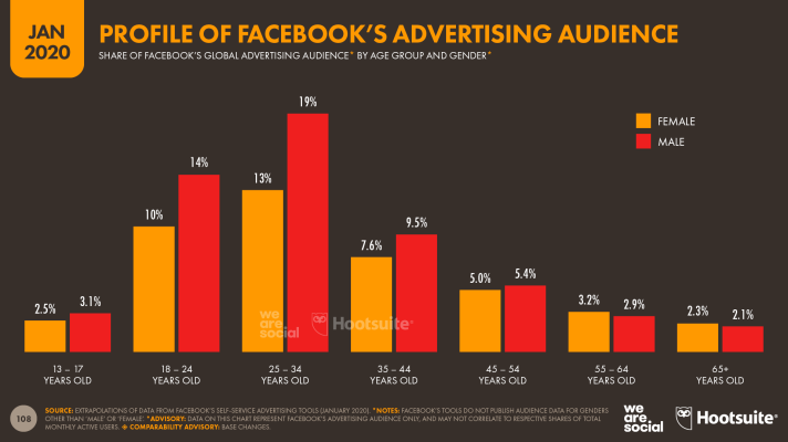 Profile of Facebook's Advertising Audience by Age Group and Gender January 2020 DataReportal
